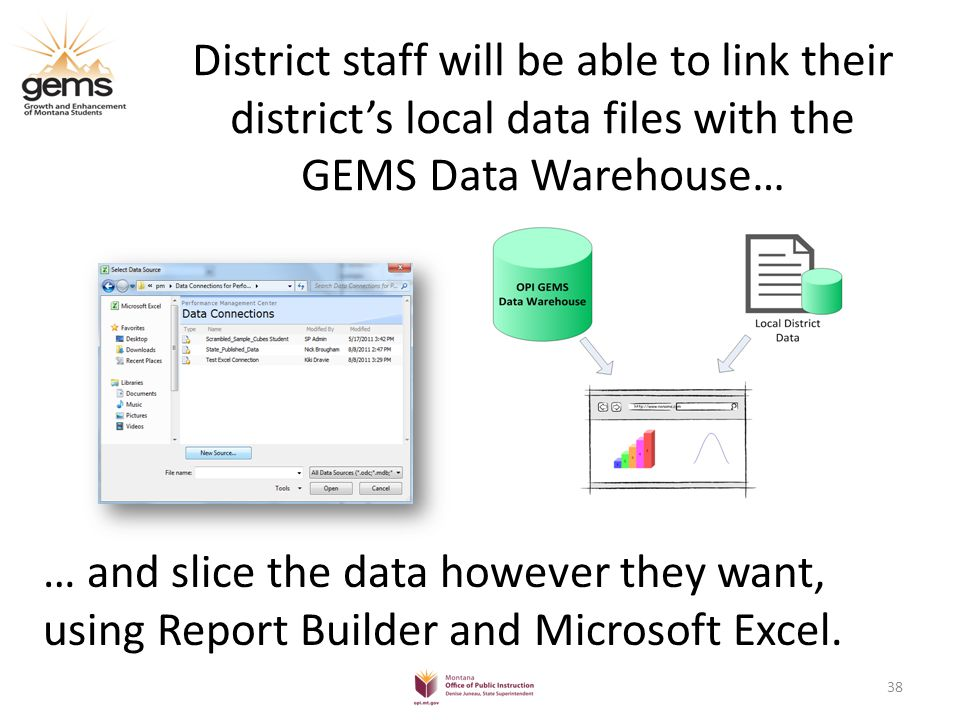 District staff will be able to link their district's local data files with the GEMS Data Warehouse… … and slice the data however they want, using Report Builder and Microsoft Excel.