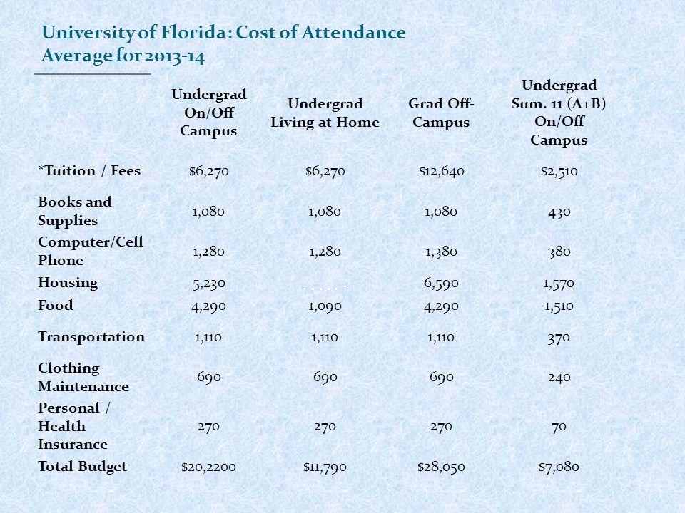 Undergrad On/Off Campus Undergrad Living at Home Grad Off- Campus Undergrad Sum.