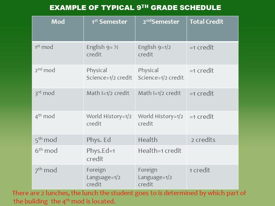 Mod1 st Semester2 nd SemesterTotal Credit 1 st modEnglish 9= ½ credit English 9=1/2 credit =1 credit 2 nd modPhysical Science=1/2 credit =1 credit 3 r