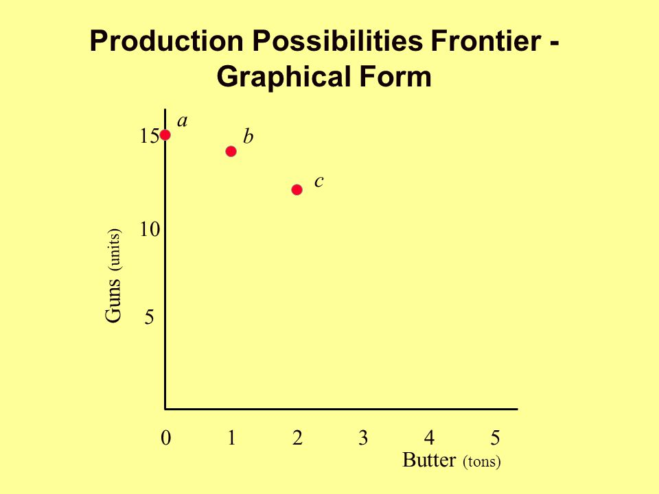 Production Possibilities Frontier - Graphical Form Butter (tons) 012345012345 5 10 15 b c Guns (units) a