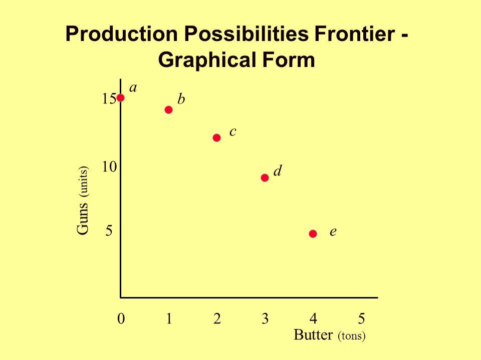 Production Possibilities Frontier - Graphical Form Butter (tons) 012345012345 5 10 15 a b c d e Guns (units)