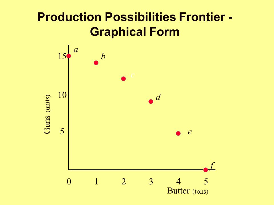 Production Possibilities Frontier - Graphical Form Butter (tons) 012345012345 5 15 a b c d e f Guns (units) 10