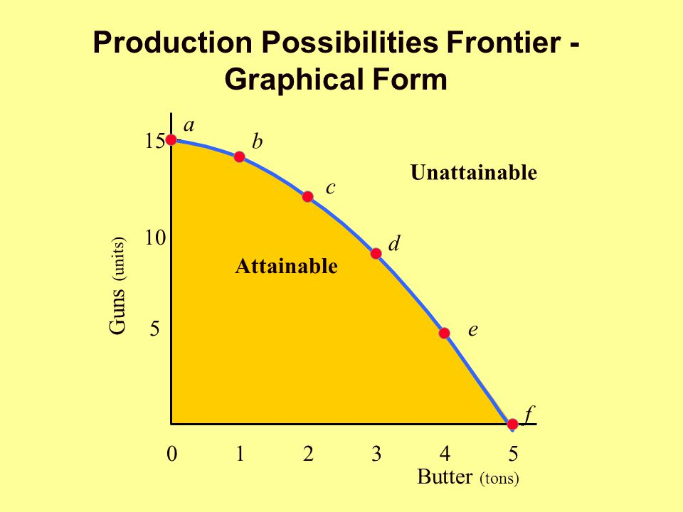Production Possibilities Frontier - Graphical Form Attainable Unattainable Butter (tons) 012345012345 5 10 15 a b c d e f Guns (units)