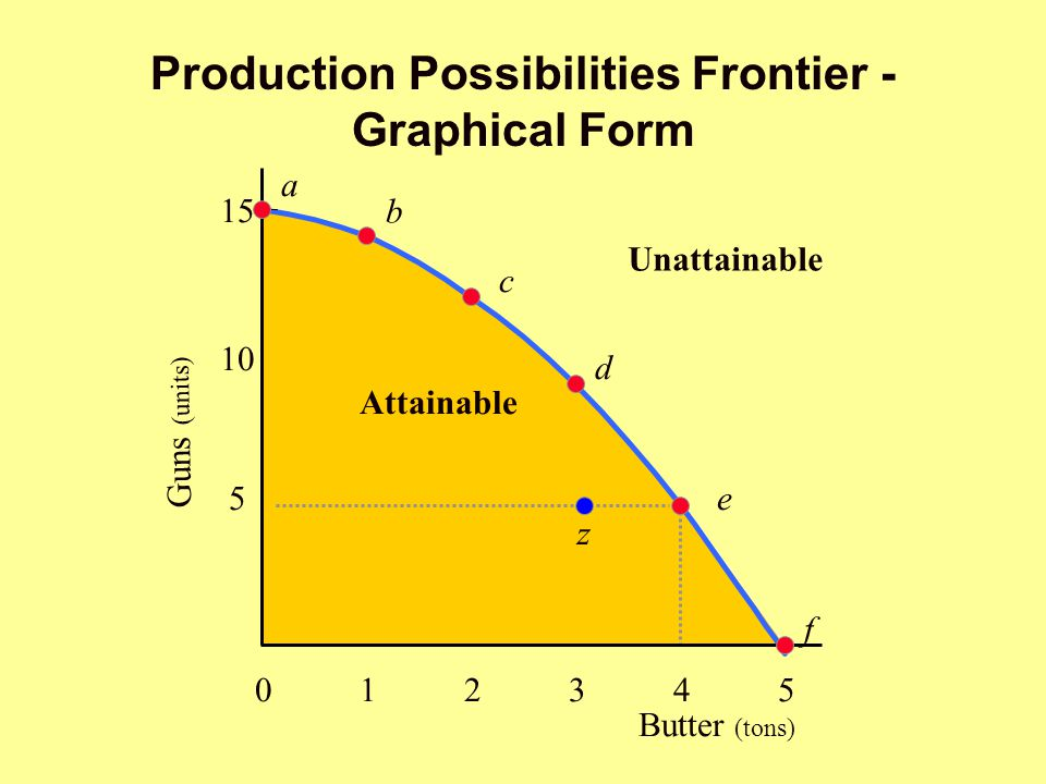 Production Possibilities Frontier - Graphical Form Guns (units) Attainable Unattainable Butter (tons) 012345012345 5 10 15 a b c d e f z
