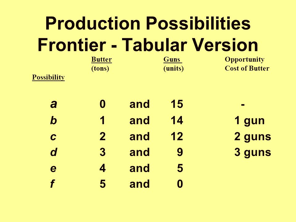Butter Guns Opportunity (tons) (units) Cost of Butter Possibility Production Possibilities Frontier - Tabular Version a 0and15 - b1and14 1 gun c2and12