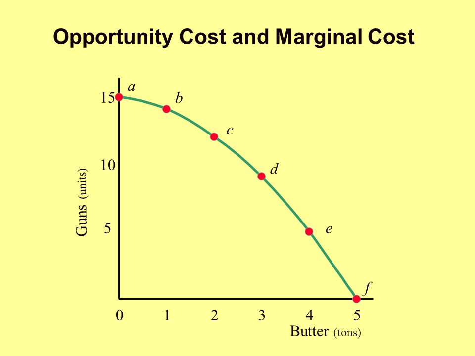 Opportunity Cost and Marginal Cost Butter (tons) 5 10 15 a b c d e f Guns (units) 012345012345 5