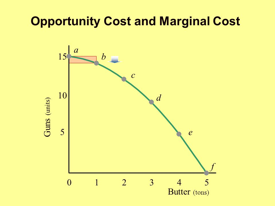 Opportunity Cost and Marginal Cost Butter (tons) 012345012345 5 10 15 a b c d e f Guns (units) 012345012345 5