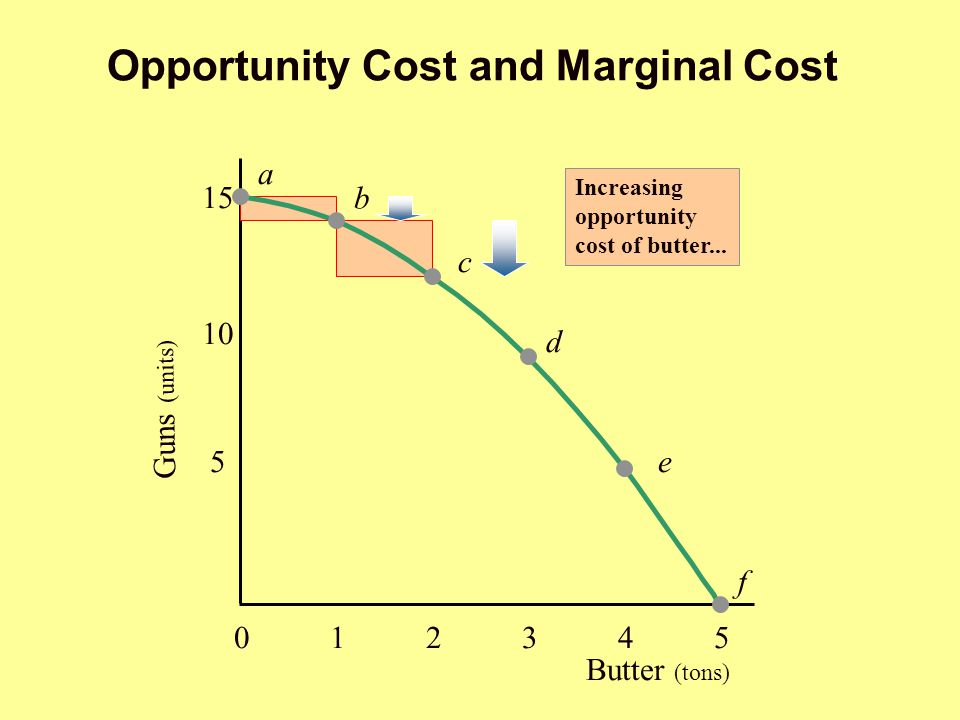Opportunity Cost and Marginal Cost a Butter (tons) 012345012345 5 10 15 b c d e f Guns (units) Increasing opportunity cost of butter... 012345012345 5