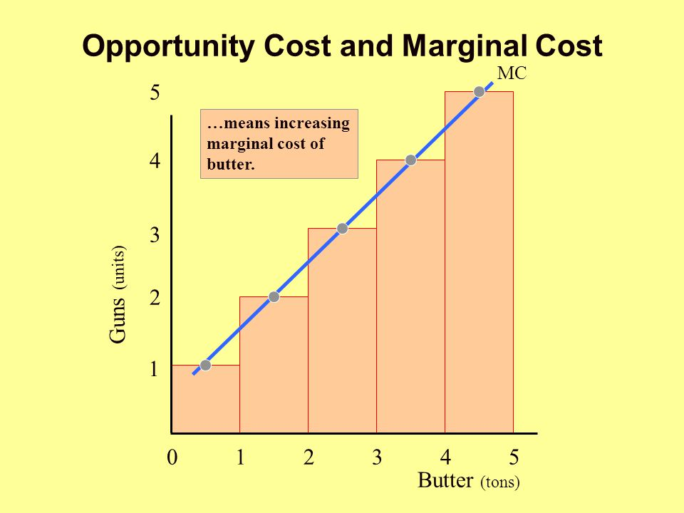 Opportunity Cost and Marginal Cost Butter (tons) 012345012345 1 2 3 4 5 MC Guns (units) …means increasing marginal cost of butter.