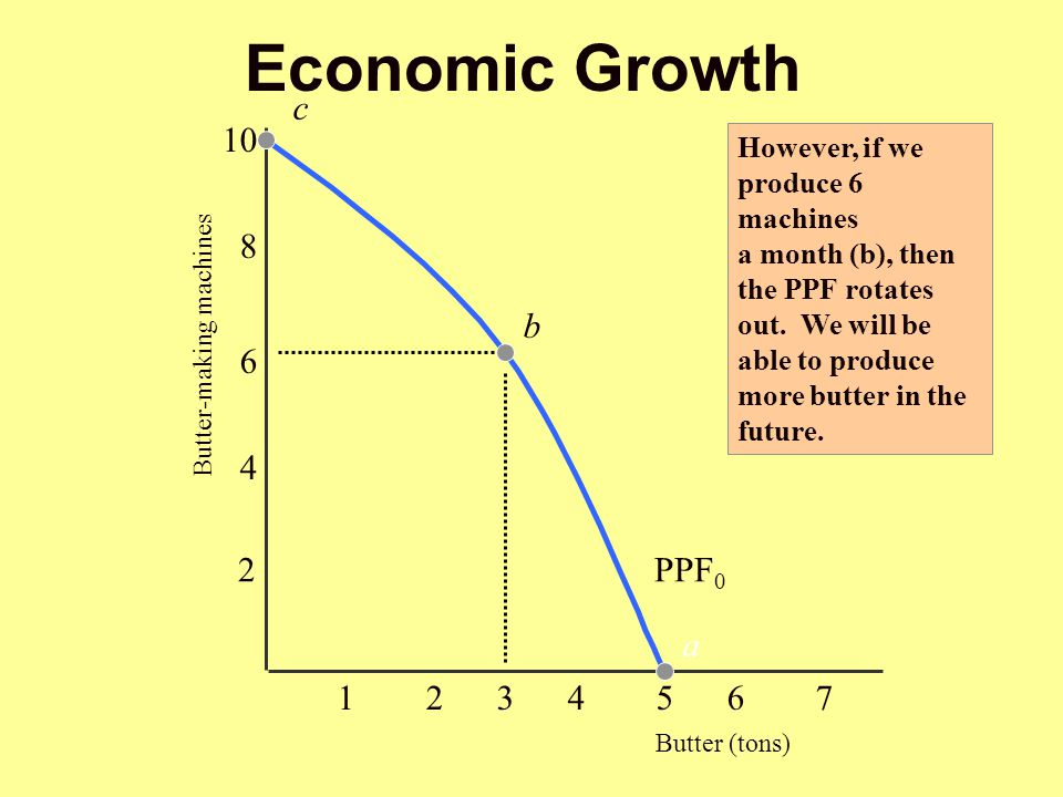 Economic Growth c However, if we produce 6 machines a month (b), then the PPF rotates out. We will be able to produce more butter in the future. 1234