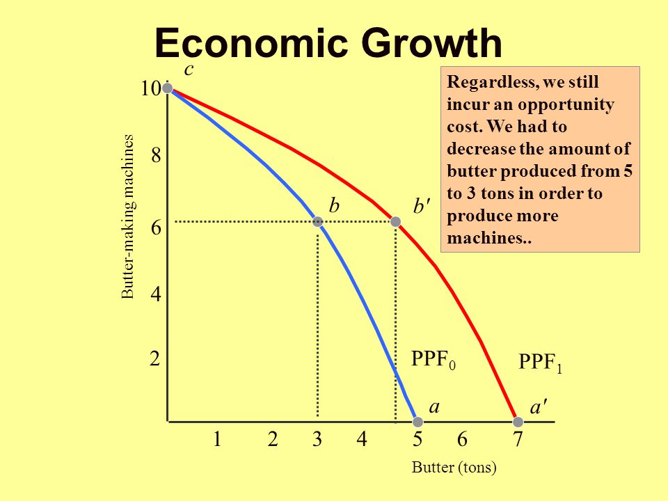 Economic Growth c Regardless, we still incur an opportunity cost. We had to decrease the amount of butter produced from 5 to 3 tons in order to produc