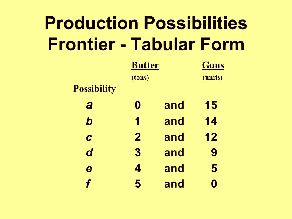 Butter Guns (tons) (units) Possibility Production Possibilities Frontier - Tabular Form a 0and15 b1and14 c2and12 d3and 9 e4and 5 f5and 0