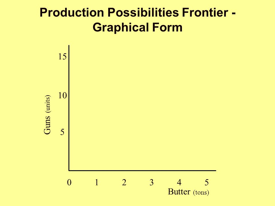Production Possibilities Frontier - Graphical Form Butter (tons) Guns (units) 012345012345 5 10 15