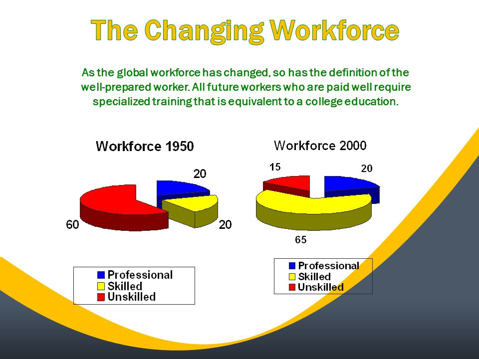 As the global workforce has changed, so has the definition of the well-prepared worker.