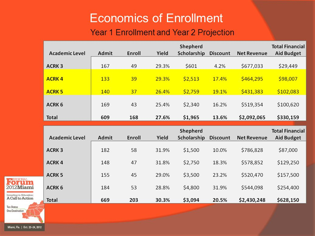 Economics of Enrollment Year 1 Enrollment and Year 2 Projection