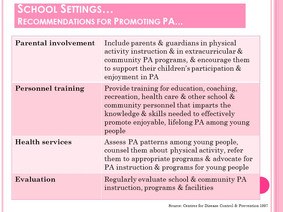 Strengthening national policies related to physical education, physical activity and sport for all in schools Implementing sufficient physical education programs by trained teachers in school curricula Providing sufficient playgrounds, sports facilities and equipment on school premises Making schools' sports facilities available for public use Increasing physical activity in cultural & leisure programs & events S CHOOL S ETTINGS … The WHO recommends that policy-makers in education focus on:
