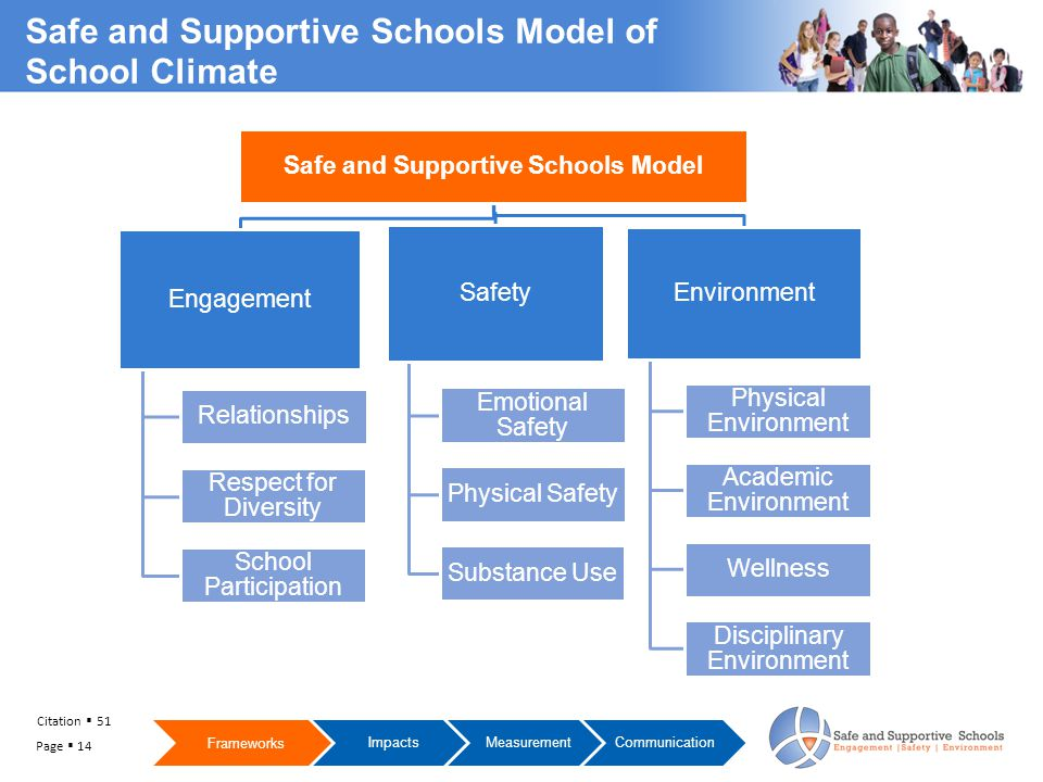 Safe and Supportive Schools Model Engagement Relationships Respect for Diversity School Participation Safety Emotional Safety Physical Safety Substance Use Environment Physical Environment Academic Environment Wellness Disciplinary Environment Citation  51 Frameworks ImpactsMeasurementCommunication Safe and Supportive Schools Model of School Climate Page  14
