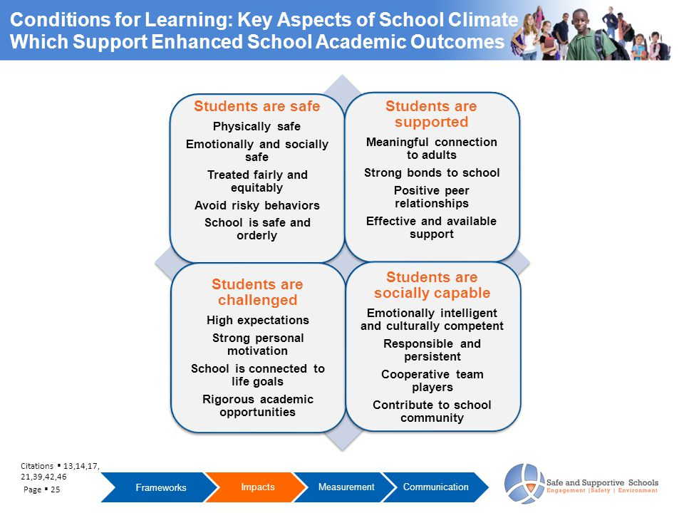 Citations  13,14,17, 21,39,42,46 Frameworks ImpactsMeasurementCommunication Conditions for Learning: Key Aspects of School Climate Which Support Enhanced School Academic Outcomes Page  25 Students are safe Physically safe Emotionally and socially safe Treated fairly and equitably Avoid risky behaviors School is safe and orderly Students are supported Meaningful connection to adults Strong bonds to school Positive peer relationships Effective and available support Students are challenged High expectations Strong personal motivation School is connected to life goals Rigorous academic opportunities Students are socially capable Emotionally intelligent and culturally competent Responsible and persistent Cooperative team players Contribute to school community