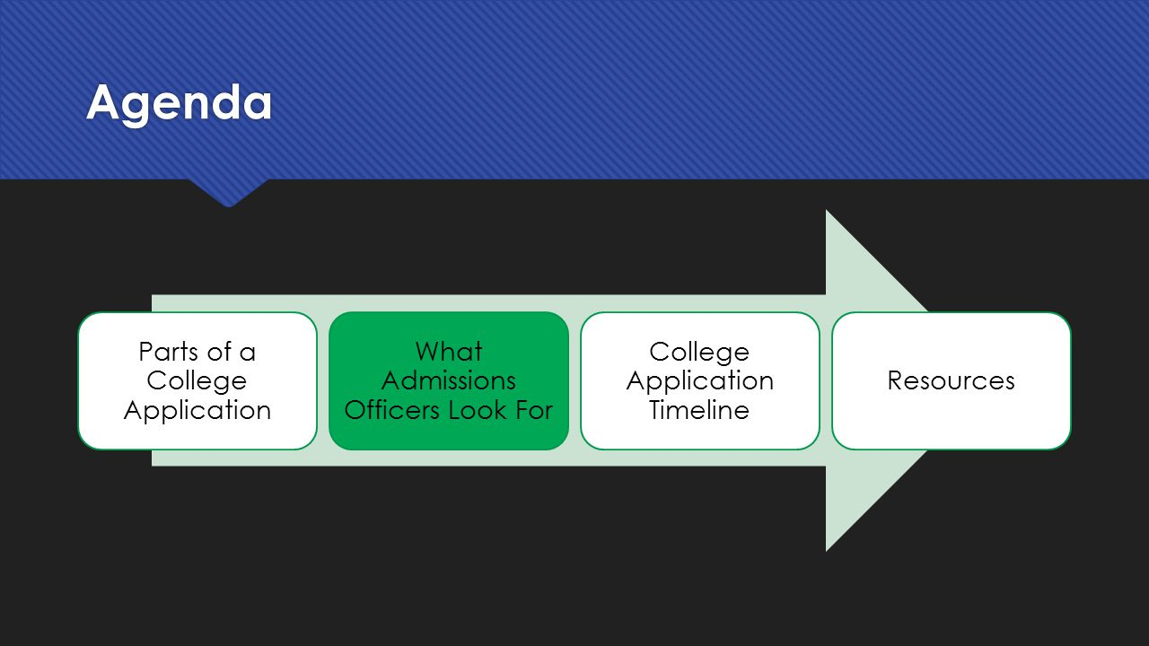 applying to college anna batie program associate for outreach 8 agenda parts of a college application what admissions officers look for college application timeline resources