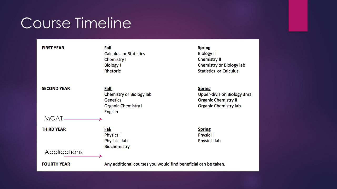 Course Timeline MC AT Applications MCAT