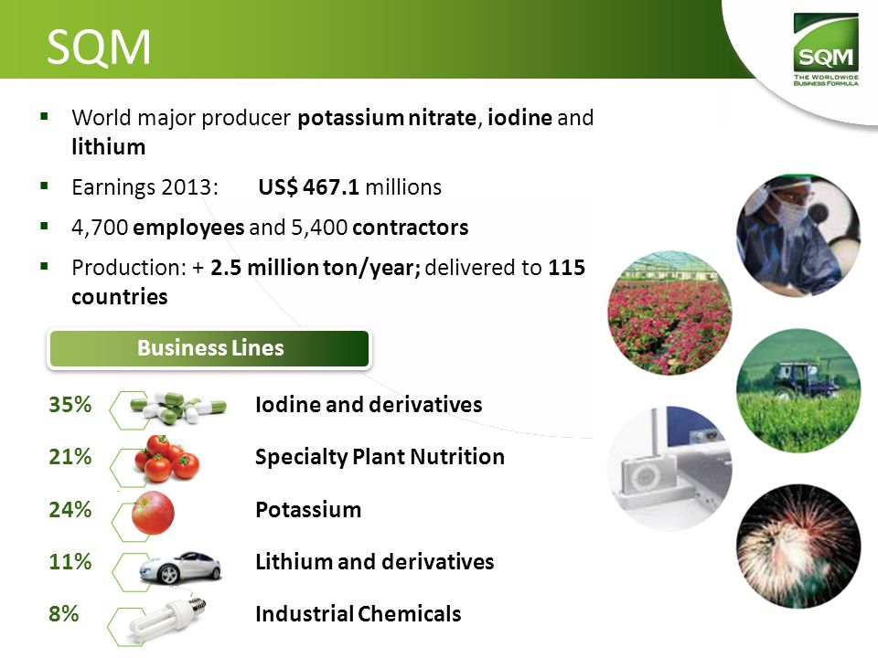 SQM Nuestros productos  World major producer potassium nitrate, iodine and lithium  Earnings 2013:US$ 467.1 millions  4,700 employees and 5,400 contractors  Production: + 2.5 million ton/year; delivered to 115 countries 35% Iodine and derivatives 21%Specialty Plant Nutrition 24%Potassium 11%Lithium and derivatives 8%Industrial Chemicals Business Lines