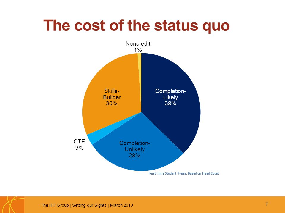 The cost of the status quo 7 The RP Group   Setting our Sights   March 2013 First-Time Student Types, Based on Head Count