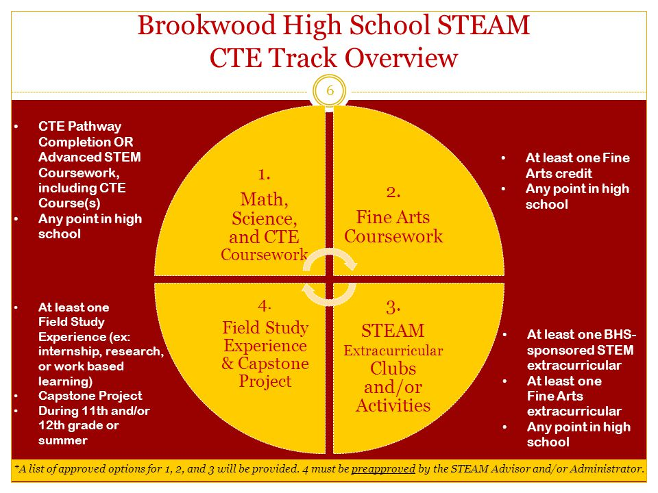 Brookwood High School STEAM CTE Track Overview 1. Math, Science, and CTE Coursework 2.