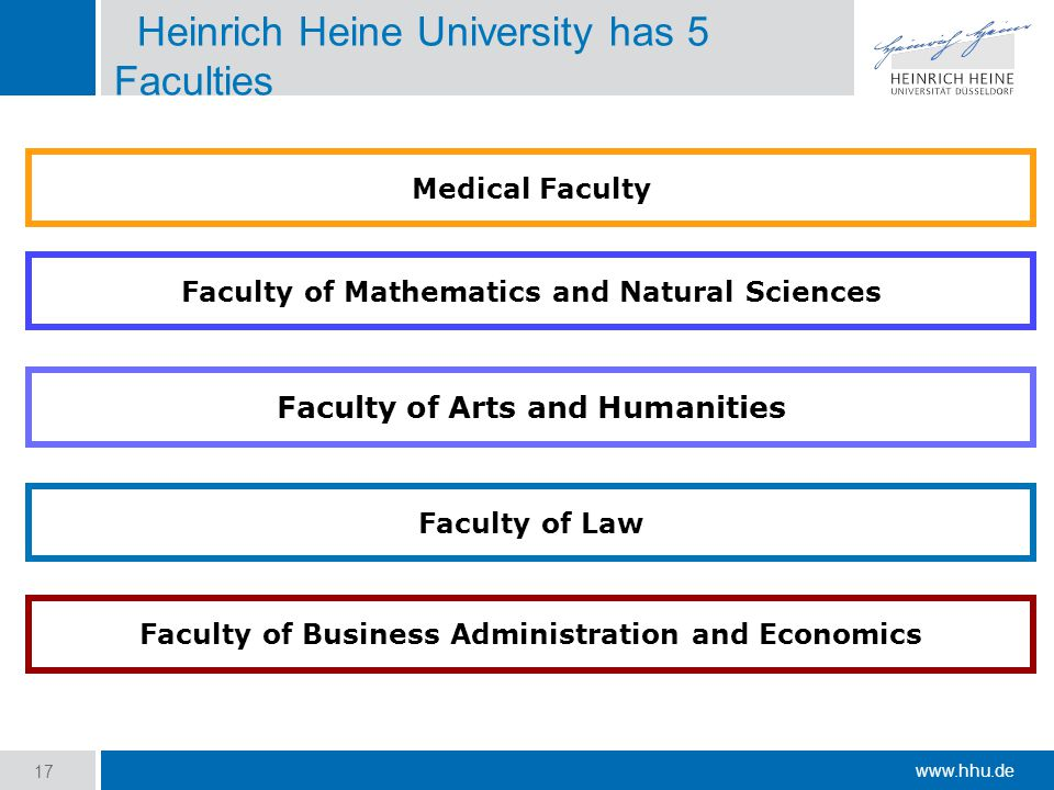 www.hhu.de 17 Faculty of Law Faculty of Mathematics and Natural Sciences Medical Faculty Faculty of Business Administration and Economics Faculty of Arts and Humanities Heinrich Heine University has 5 Faculties