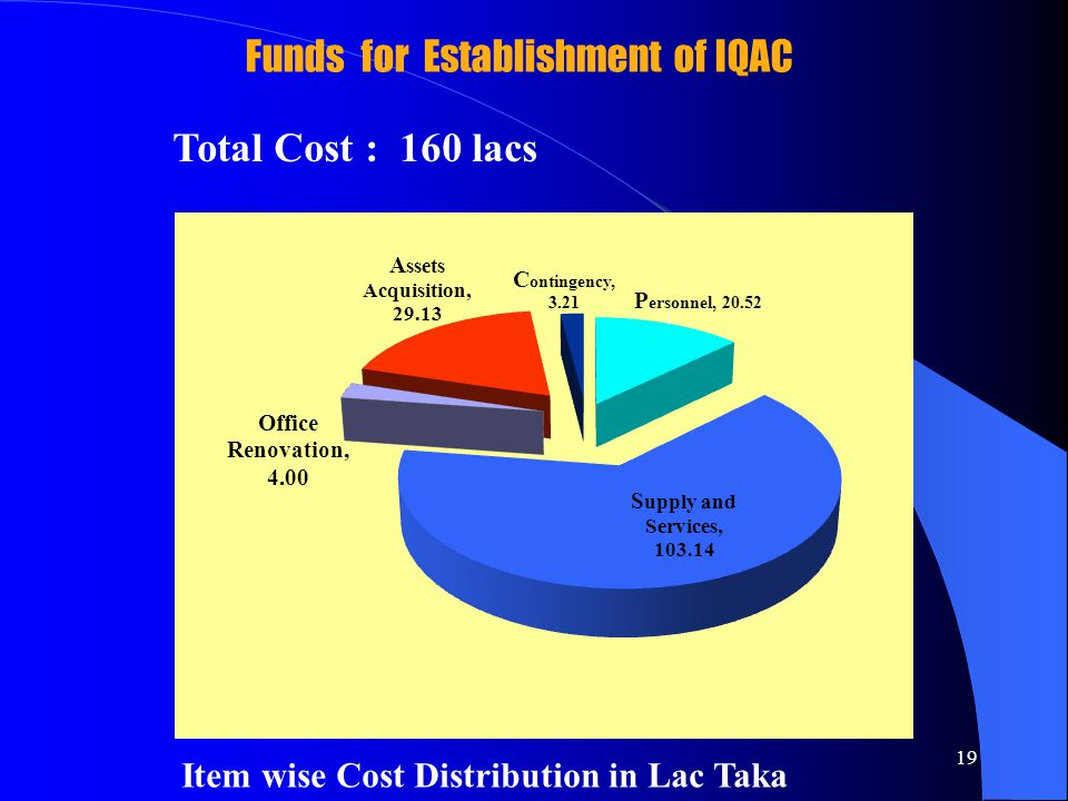 19 Funds for Establishment of IQAC Total Cost : 160 lacs Item wise Cost Distribution in Lac Taka