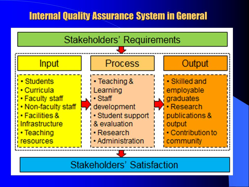 Internal Quality Assurance System in General