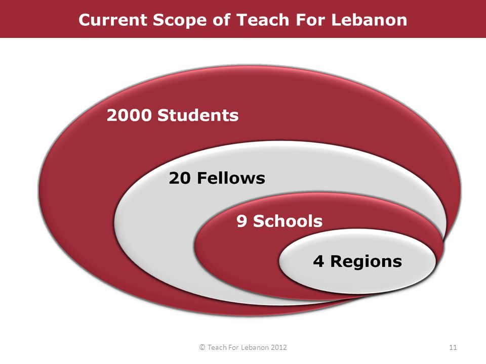 Current Scope of Teach For Lebanon 11© Teach For Lebanon 2012