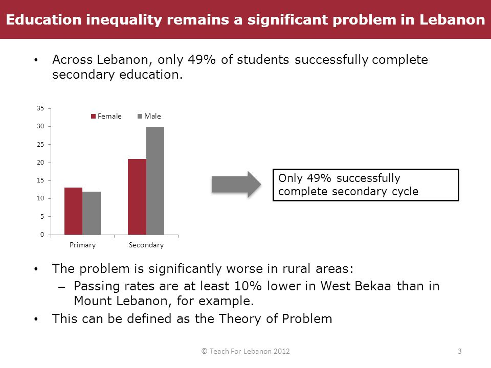 Across Lebanon, only 49% of students successfully complete secondary education. The problem is significantly worse in rural areas: – Passing rates are