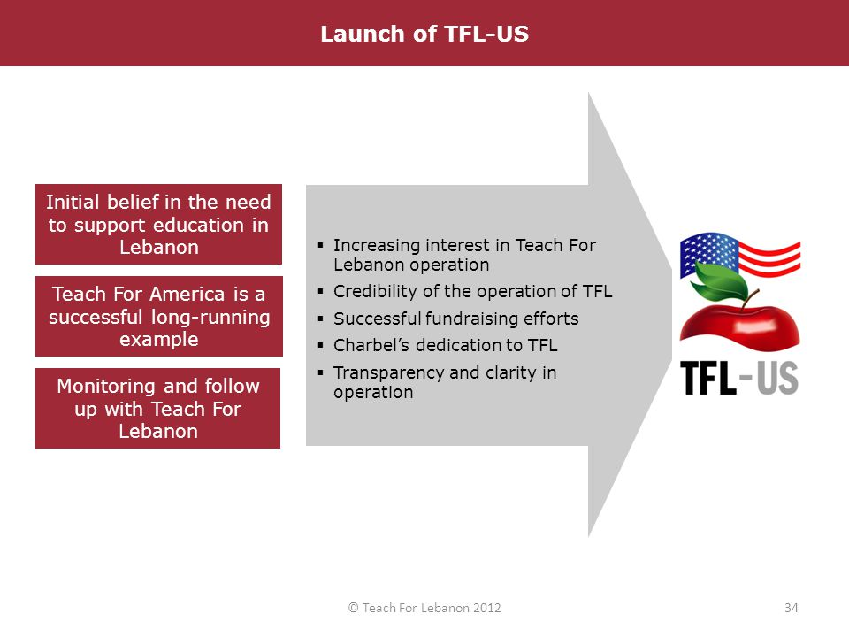 Teach For America is a successful long-running example Monitoring and follow up with Teach For Lebanon Initial belief in the need to support education in Lebanon Launch of Teach For Lebanon in August 2008  Increasing interest in Teach For Lebanon operation  Credibility of the operation of TFL  Successful fundraising efforts  Charbel's dedication to TFL  Transparency and clarity in operation Launch of TFL-US 34© Teach For Lebanon 2012