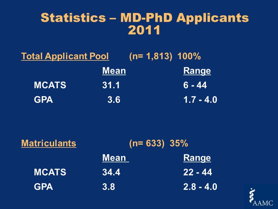 Statistics – MD-PhD Applicants 2011 Total Applicant Pool(n= 1,813) 100% MeanRange MCATS 31.16 - 44 GPA 3.61.7 - 4.0 Matriculants (n= 633) 35% MeanRange MCATS 34.422 - 44 GPA 3.82.8 - 4.0