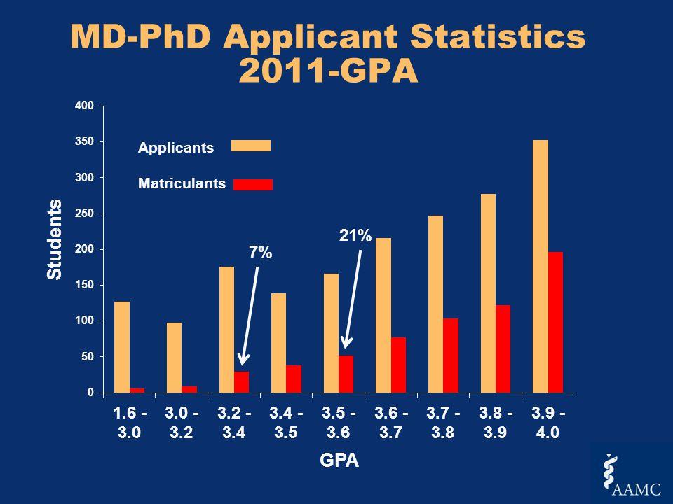 MD-PhD Applicant Statistics 2011-GPA Students GPA