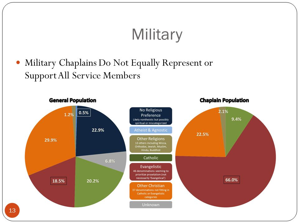 Military 13 Military Chaplains Do Not Equally Represent or Support All Service Members