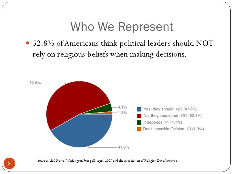 Who We Represent 3 52.8% of Americans think political leaders should NOT rely on religious beliefs when making decisions.