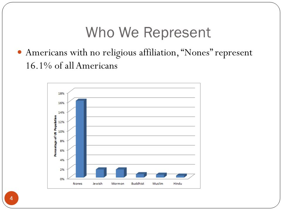 Who We Represent 4 Americans with no religious affiliation, Nones represent 16.1% of all Americans