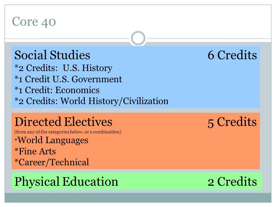 Core 40 Social Studies6 Credits *2 Credits: U.S. History *1 Credit U.S.
