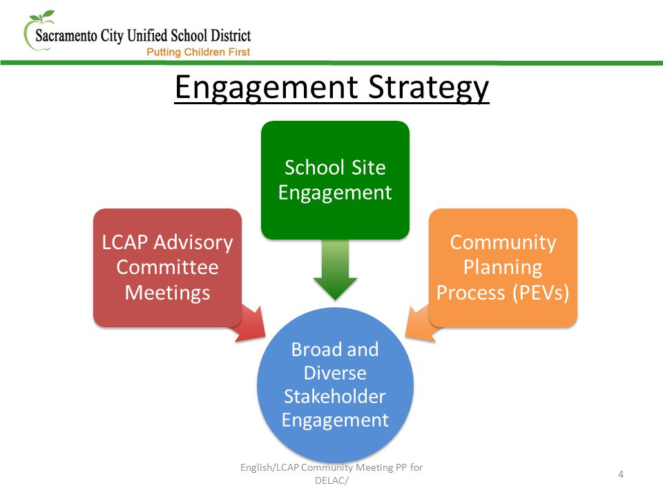 Broad and Diverse Stakeholder Engagement LCAP Advisory Committee Meetings School Site Engagement Community Planning Process (PEVs) Engagement Strategy 4 English/LCAP Community Meeting PP for DELAC/