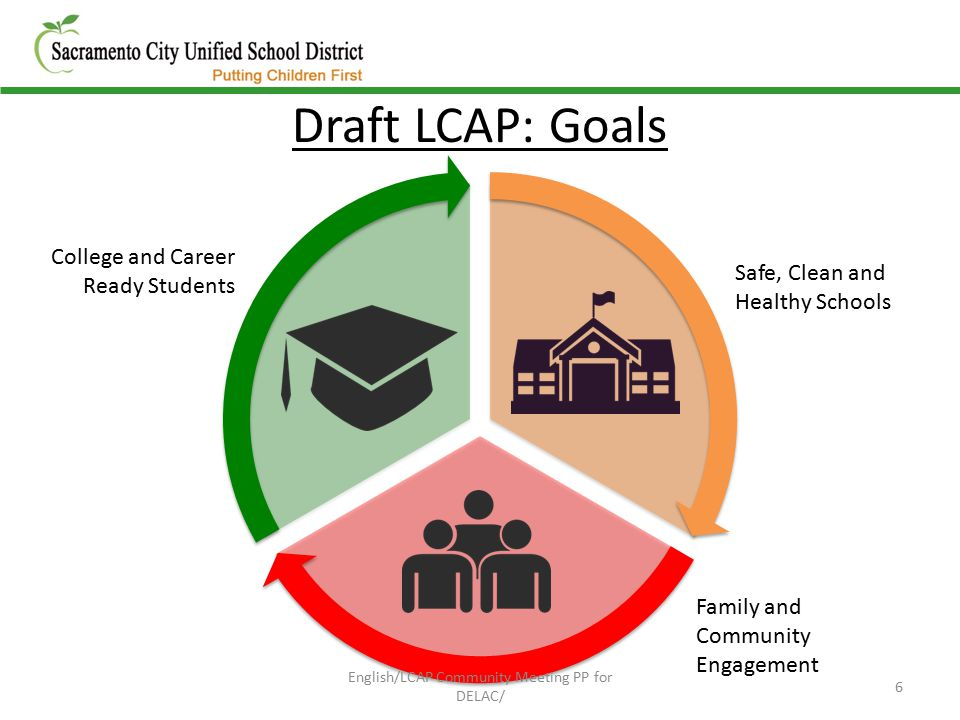 Draft LCAP: Goals Safe, Clean and Healthy Schools Family and Community Engagement College and Career Ready Students 6 English/LCAP Community Meeting PP for DELAC/