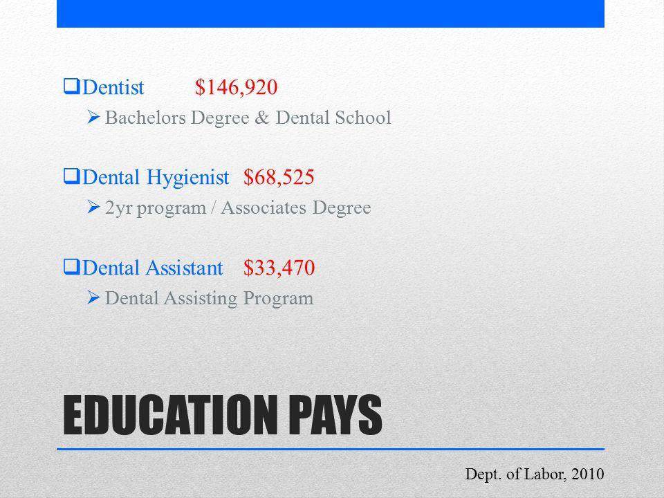  Dentist$146,920  Bachelors Degree & Dental School  Dental Hygienist $68,525  2yr program / Associates Degree  Dental Assistant $33,470  Dental Assisting Program Dept.