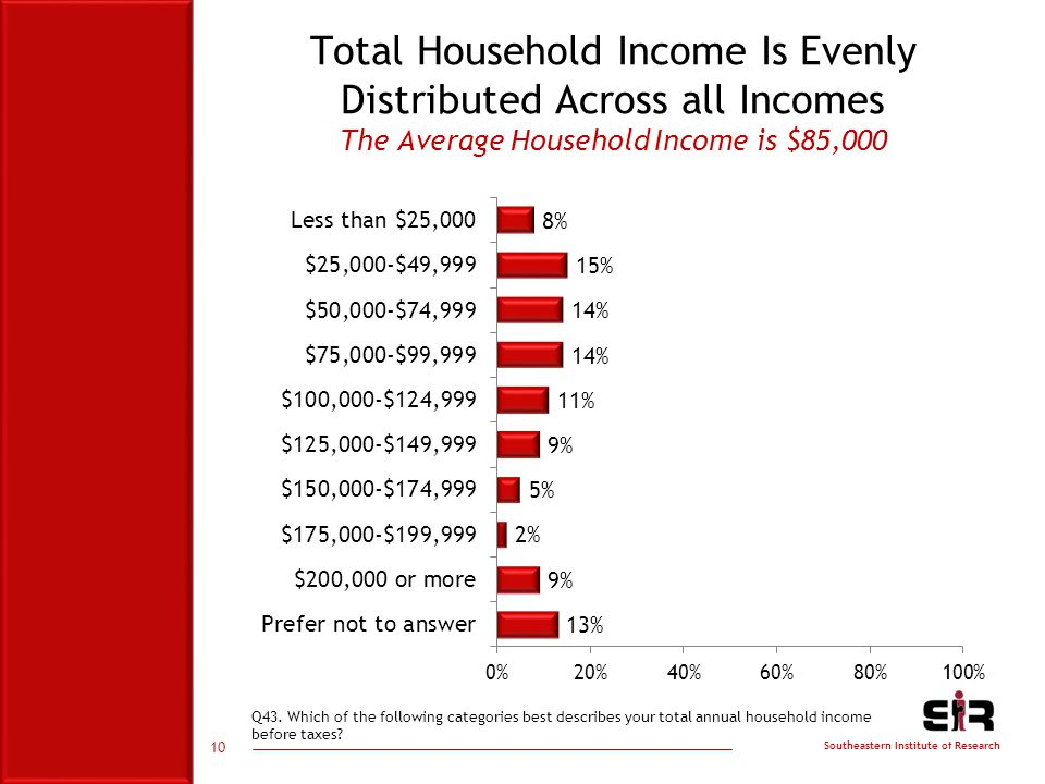 Southeastern Institute of Research Total Household Income Is Evenly Distributed Across all Incomes The Average Household Income is $85,000 10 Q43.