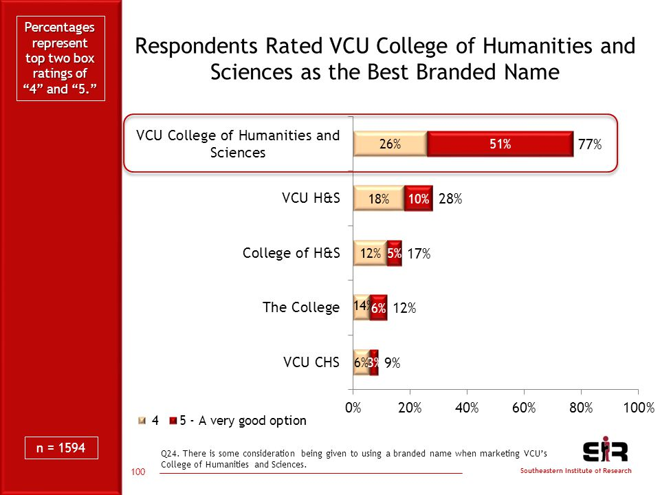 Southeastern Institute of Research Respondents Rated VCU College of Humanities and Sciences as the Best Branded Name 100 Q24.