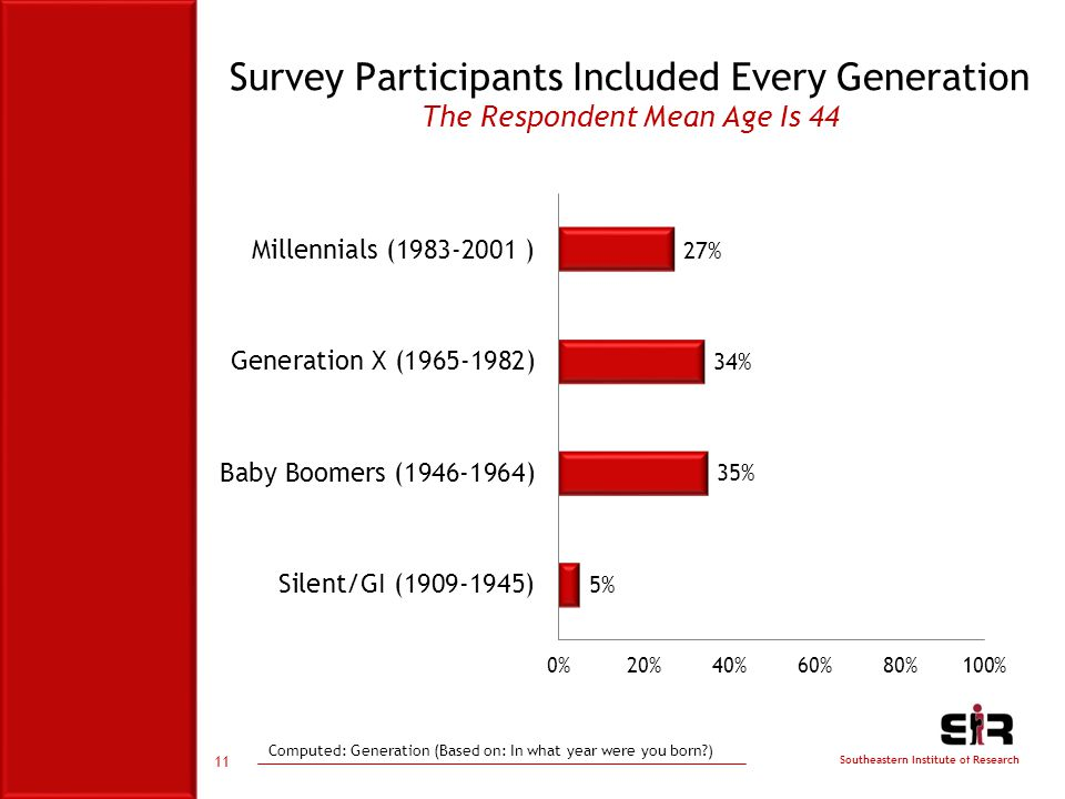 Southeastern Institute of Research Survey Participants Included Every Generation The Respondent Mean Age Is 44 11 Computed: Generation (Based on: In what year were you born )