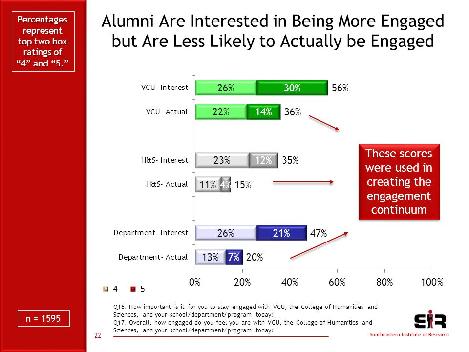 Southeastern Institute of Research Alumni Are Interested in Being More Engaged but Are Less Likely to Actually be Engaged 22 Q16.