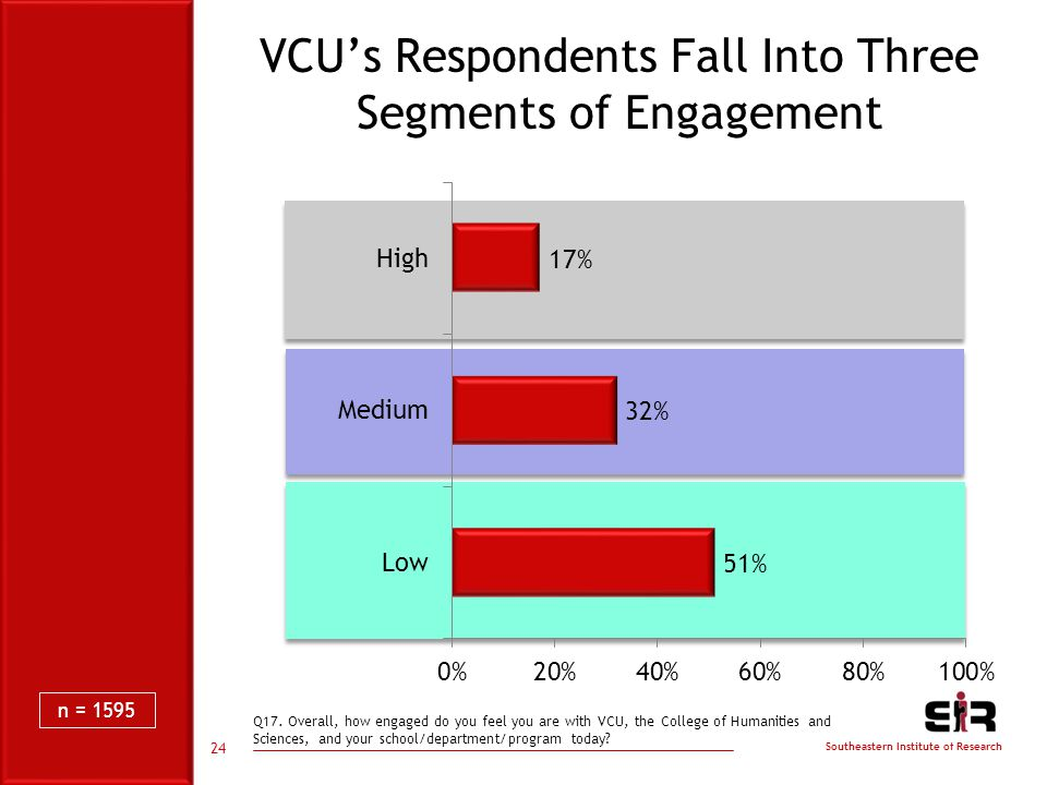 Southeastern Institute of Research VCU's Respondents Fall Into Three Segments of Engagement Q17.