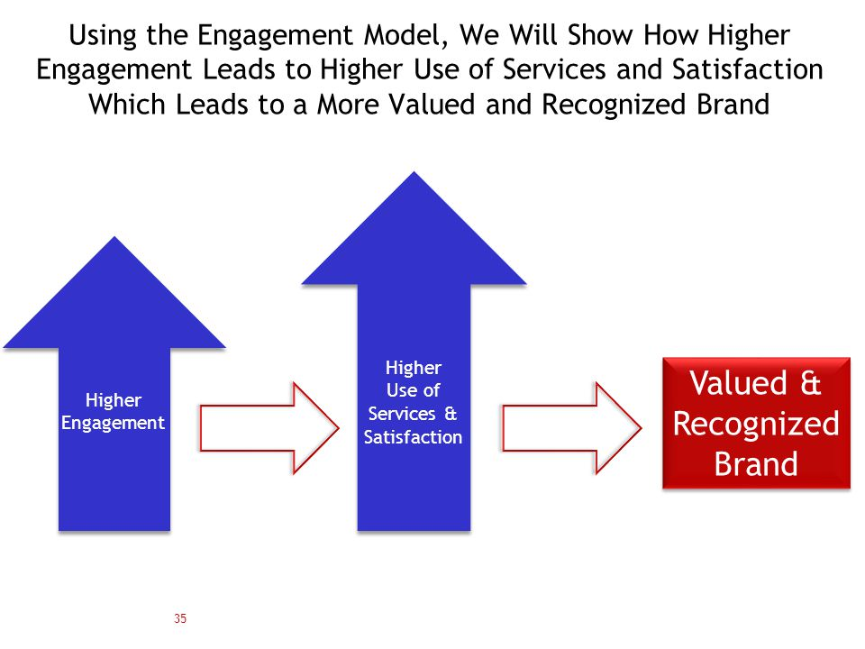 Using the Engagement Model, We Will Show How Higher Engagement Leads to Higher Use of Services and Satisfaction Which Leads to a More Valued and Recognized Brand 35 Valued & Recognized Brand Higher Engagement Higher Use of Services & Satisfaction