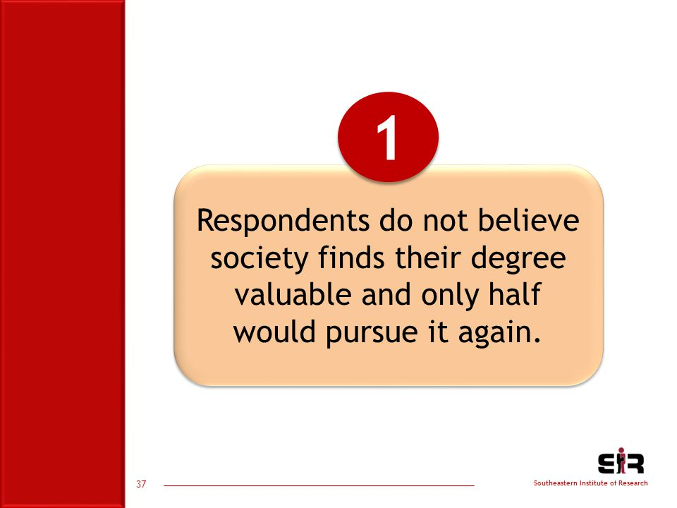 Southeastern Institute of Research Respondents do not believe society finds their degree valuable and only half would pursue it again.