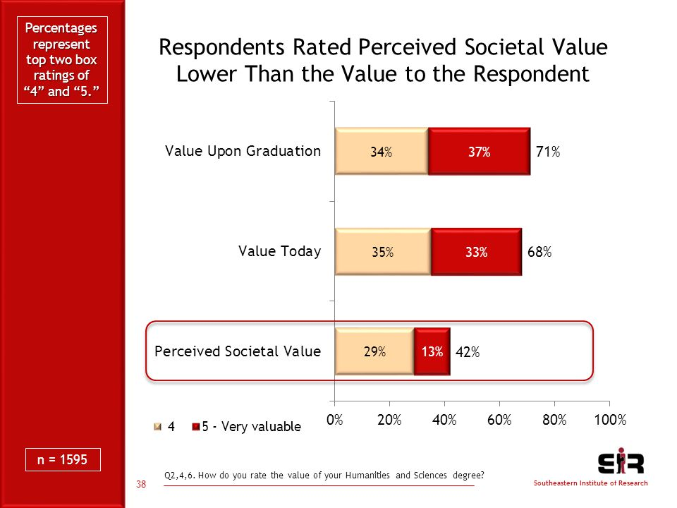 Southeastern Institute of Research Respondents Rated Perceived Societal Value Lower Than the Value to the Respondent 38 Q2,4,6.